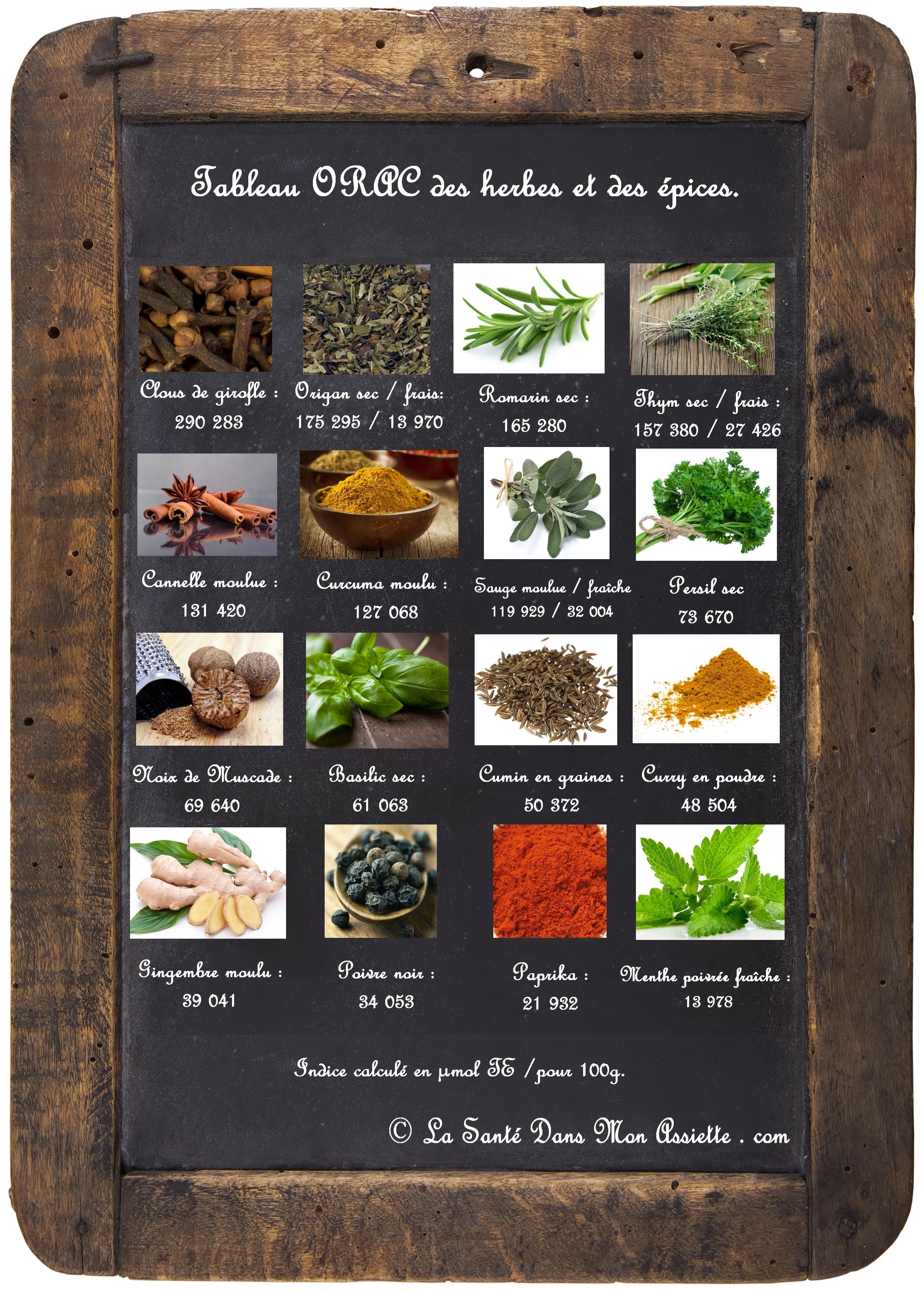 liste ORAC herbes et epices