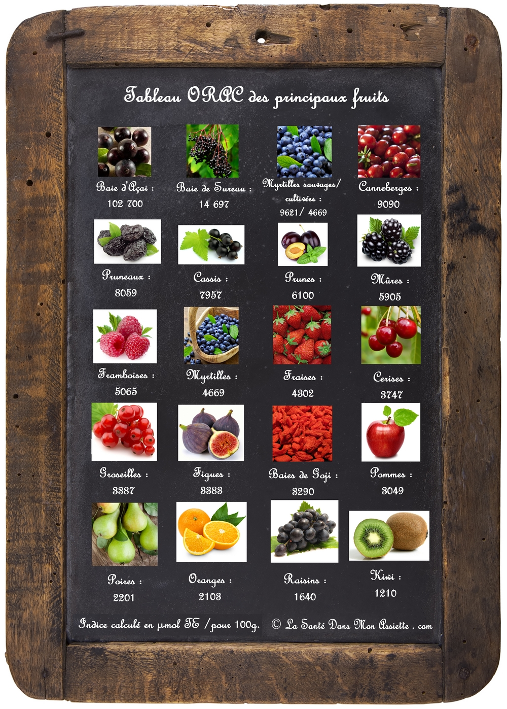 20 fruits riches en antioxydants
