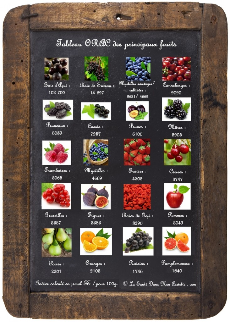 liste orac ardoise fruits 72dpi 732x1024 Les 20 fruits les plus riches en antioxydants