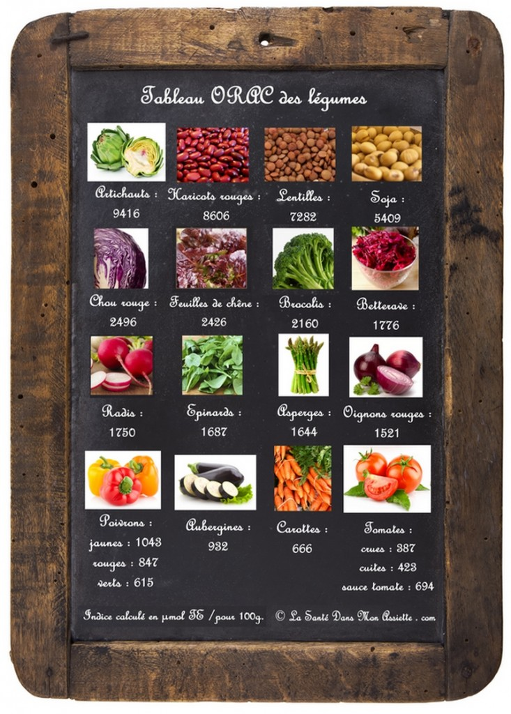 liste orac legumes ardoise721 733x1024 16 légumes riches en antioxydants