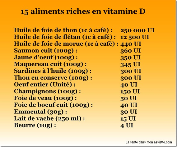 carence en vitamine D thumb 15 aliments riches en vitamine D
