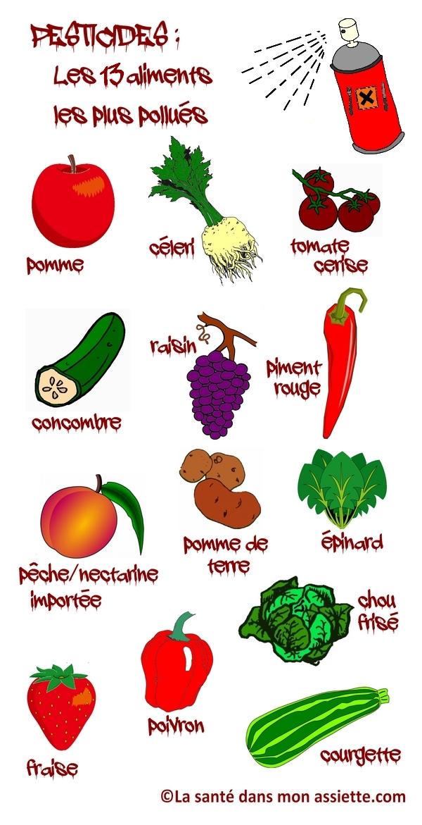 les 13 aliments les plus pollués
